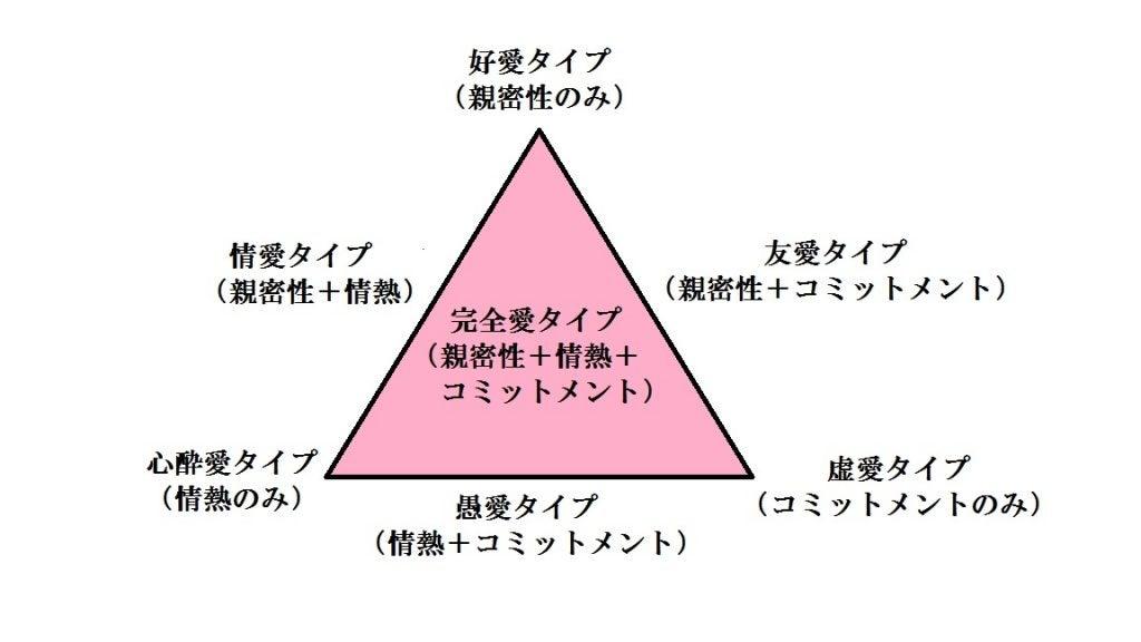 愛の三角理論