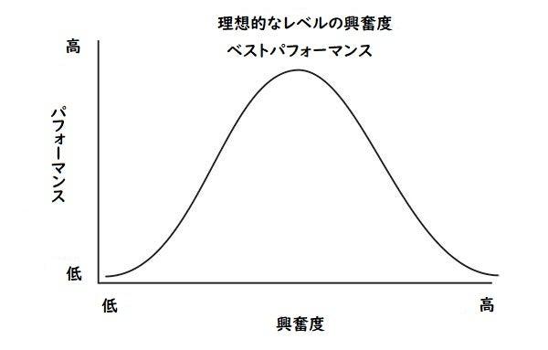 ドッドソンのグラフ