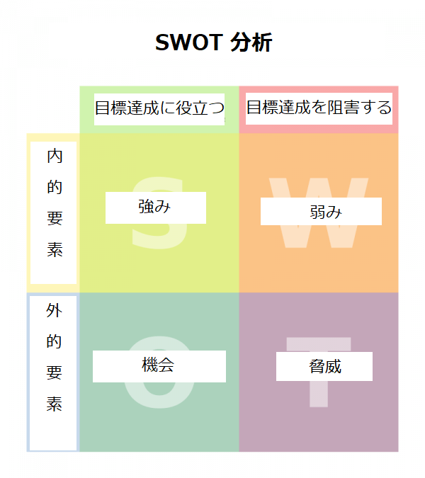 目標達成 自己分析 SWOT分析